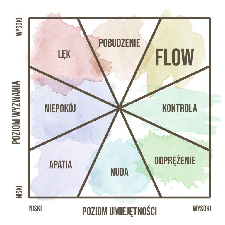 schemat flow przepływ psychologia pozytywna temat na dziś